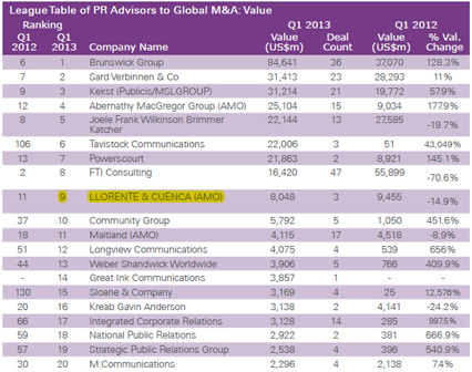 Ranking Global por valor