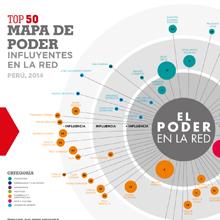 Mapa_Poder_Peru_2014