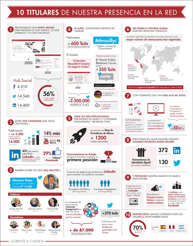 infografia Llorente & Cuenca v2- 05-01.pdf