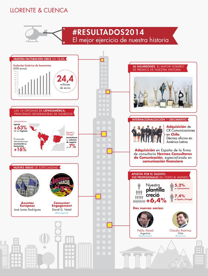 infografia redes 2014