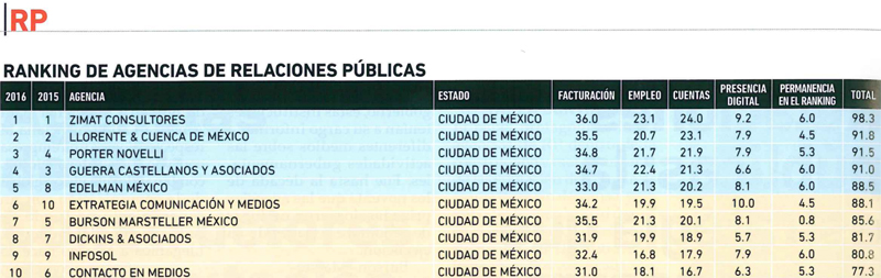 Ranking2016_Merca20