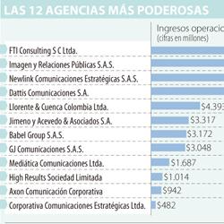 EMPRESAS_MAYORES INGRESOS_PAG12