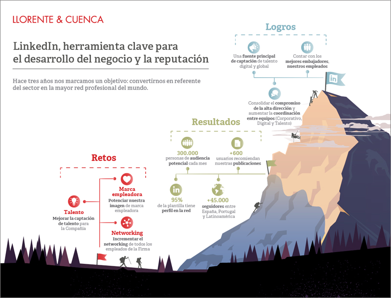 160930_infografia_Caso_Exito_LinkedIn_sala