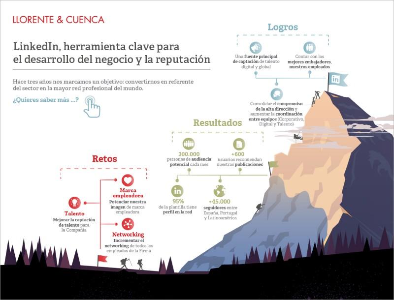 160929_infografia_Caso_Exito_LinkedIn