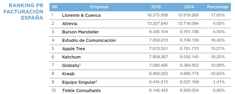 ranking_Facturacion_sala