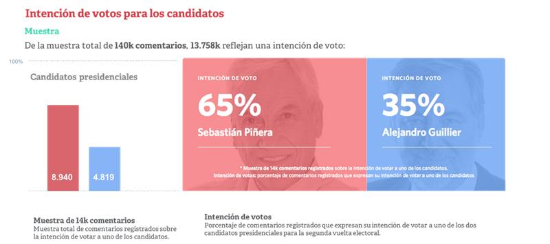 barometro_chile_intencion_voto